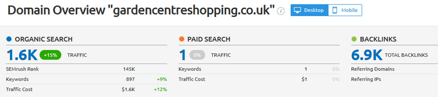 ecommerce seo results